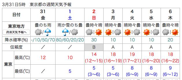 f:id:mizumotohideto:20170331101830p:plain