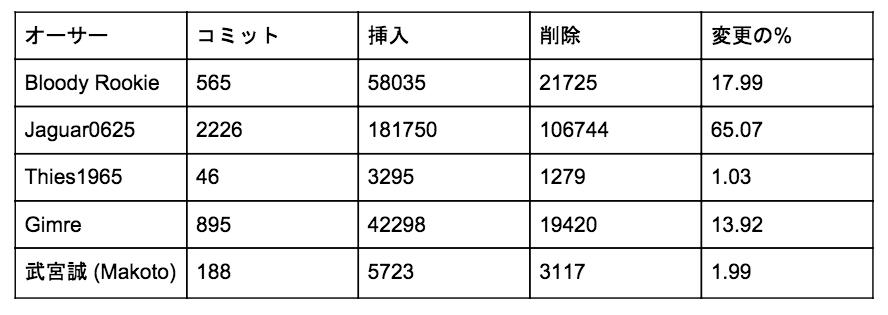f:id:mizunashi_rin:20170425153622p:plain