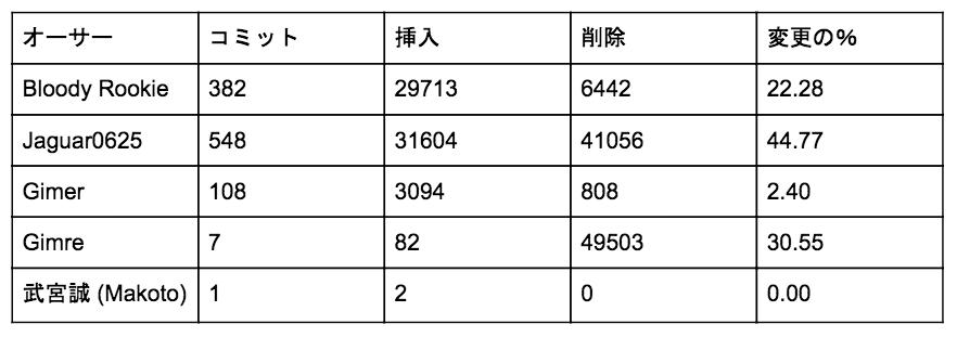 f:id:mizunashi_rin:20170425154024p:plain