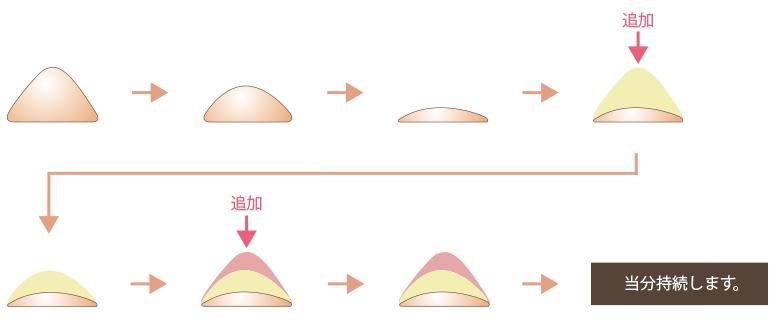 f:id:mizunomori-biyougeka:20160812111635p:plain