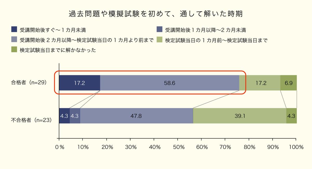 記事35グラフ2