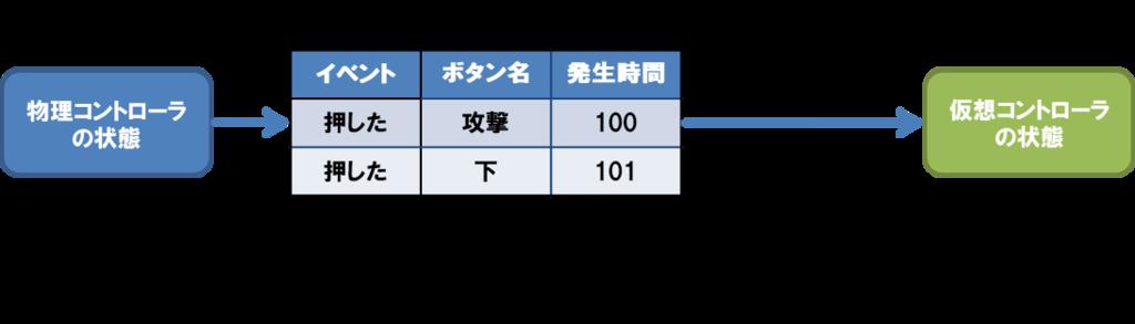 f:id:mizuooon:20171019232347p:plain