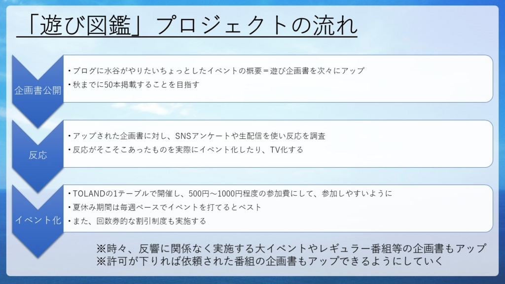 f:id:mizushunsuke:20180524230327j:plain