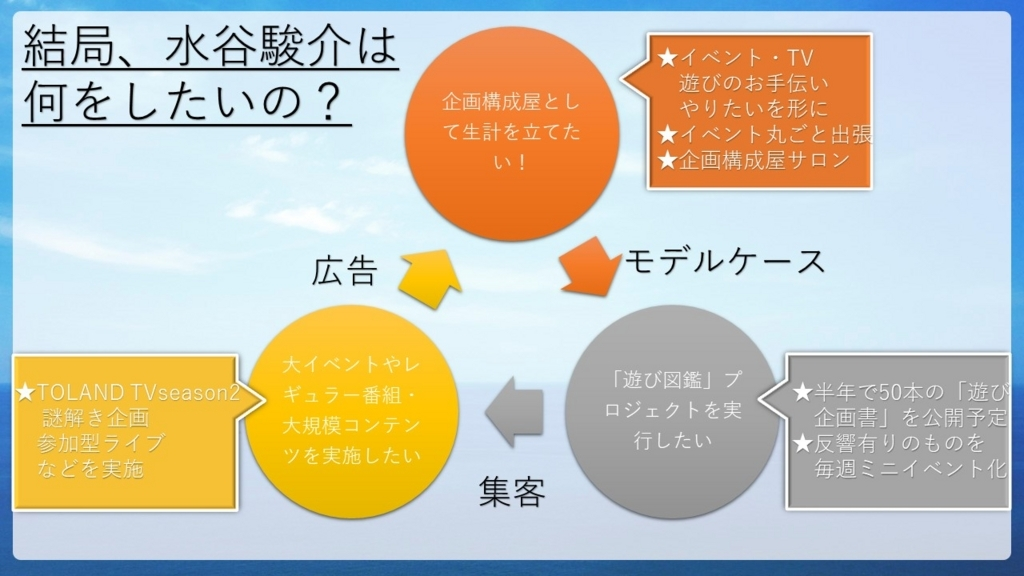f:id:mizushunsuke:20180524232723j:plain