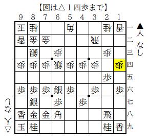 f:id:mizutama-shogi:20200202220119p:plain