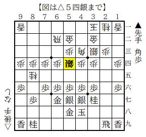f:id:mizutama-shogi:20200202220544p:plain