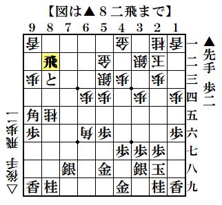 f:id:mizutama-shogi:20210305003725p:plain