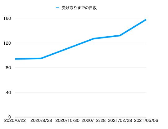 f:id:mjh:20210507205528p:plain