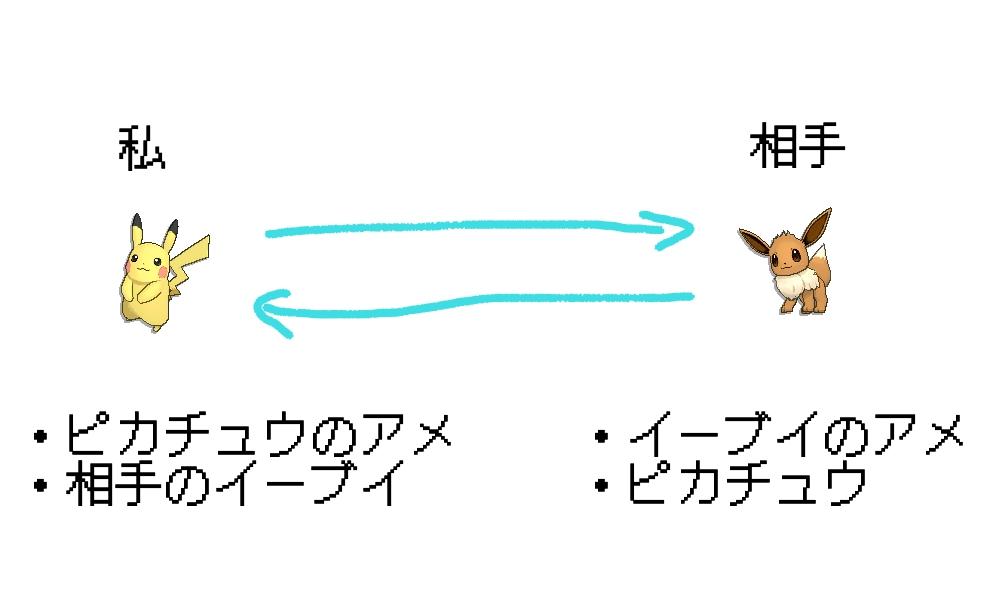 ポケモンGoフレンドトレード交換