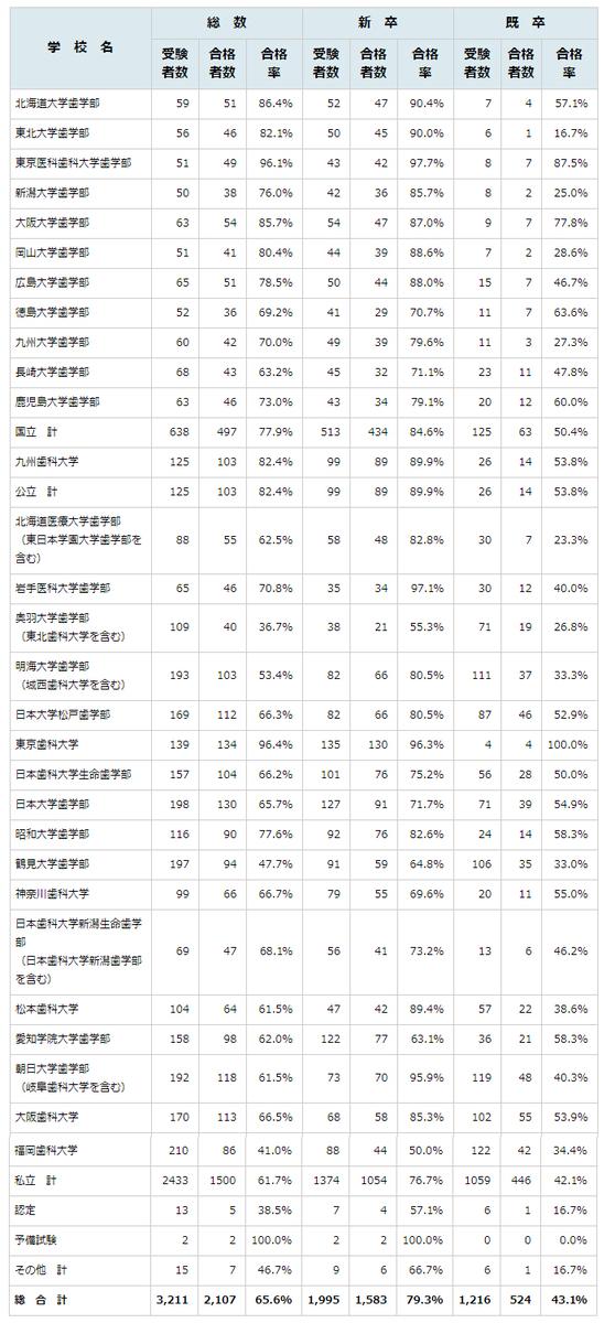 ボーダー 国家 115 医師 回 試験