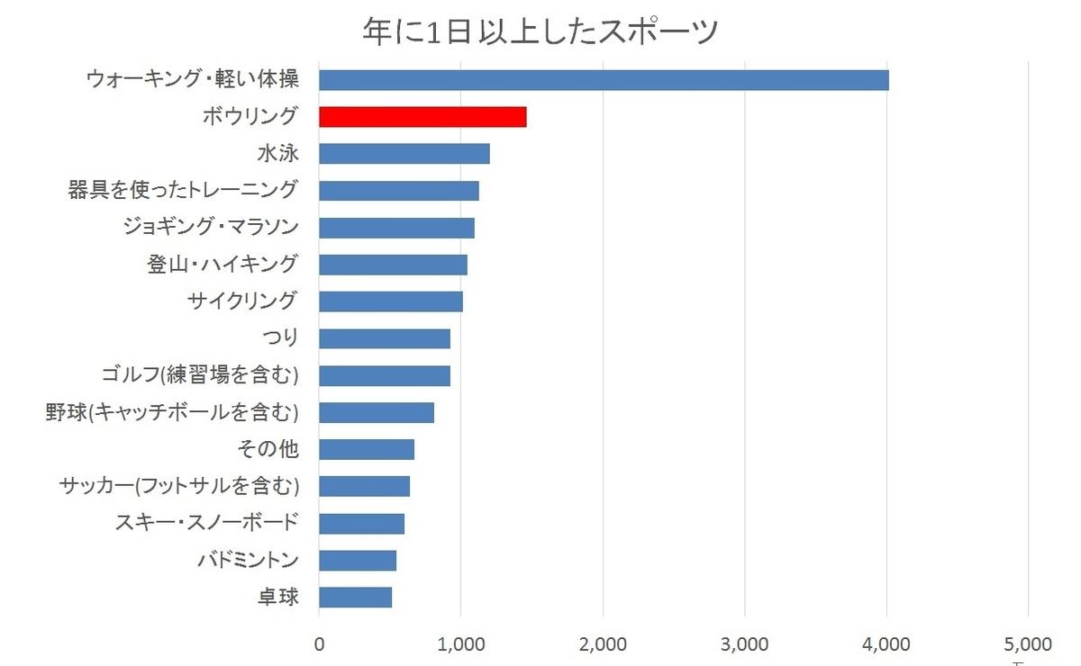 2011年総務庁調査