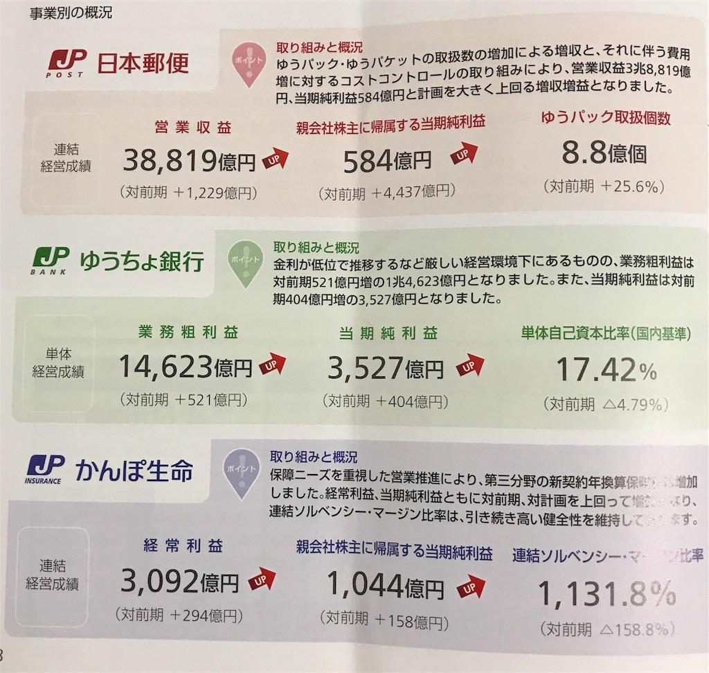 利回り 日本 郵政 配当