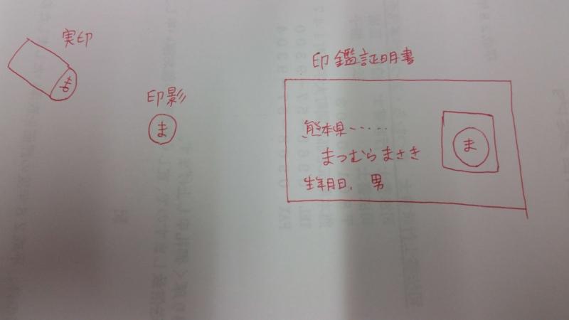 手書きの絵による説明図(実印と印影と印鑑証明書の図示)