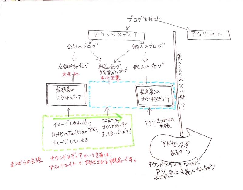 f:id:mm-nankanoffice:20160610173226j:image
