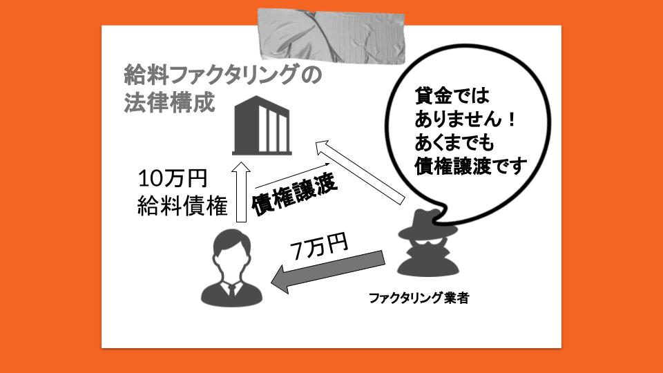 給料ファクタリングの法律構成