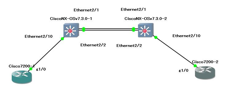 GNS3でCisco Nexusを使ってSTPを組んでみた。 - いろいろメモ