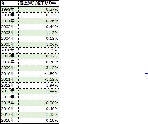 ゴールデンウイークの日経平均の値上がり率