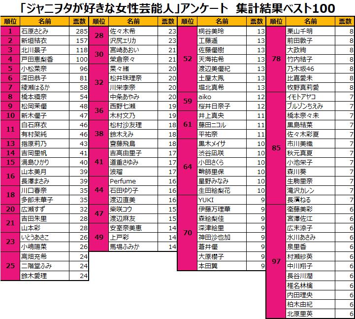 【悲報】ジャニヲタが好きな女性芸能人ベスト100に現役AKBメンバーでランクインしたのは96位の柏木由紀だけwww
