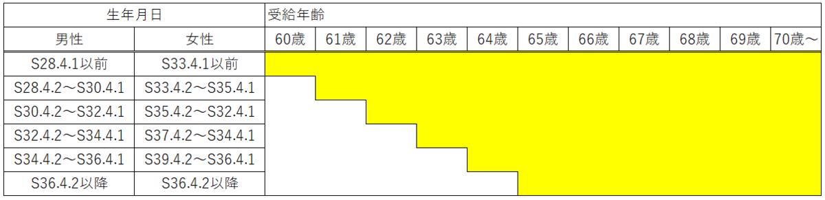 老齢厚生年金の報酬比例部分