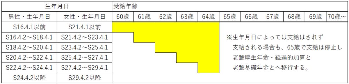 老齢厚生年金の定額部分