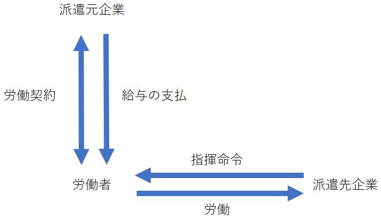 派遣社員の契約形態図