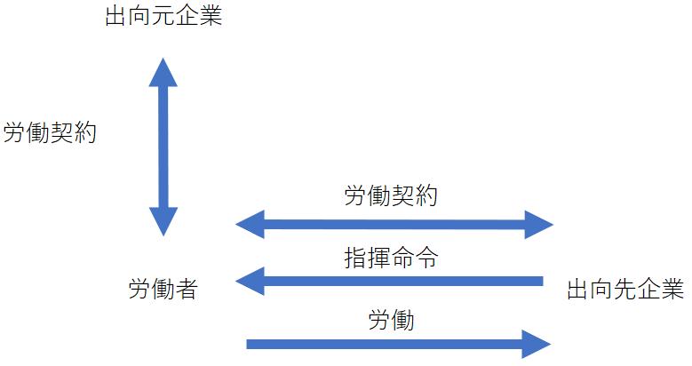 出向社員の契約関係図
