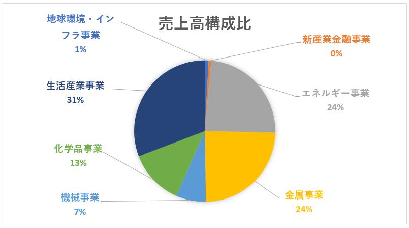 三菱商事の売上高構成比