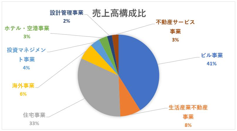 三菱地所のセグメント別売上高構成比