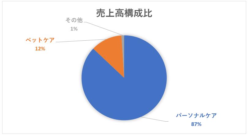 ユニ・チャームのセグメント別売上高構成比