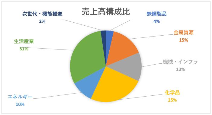 三井物産のセグメント別売上高構成比