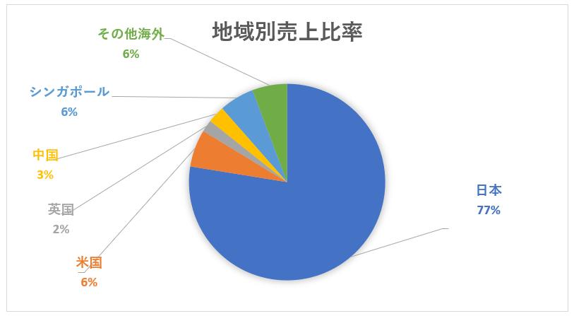 伊藤忠商事の地域別売上比率