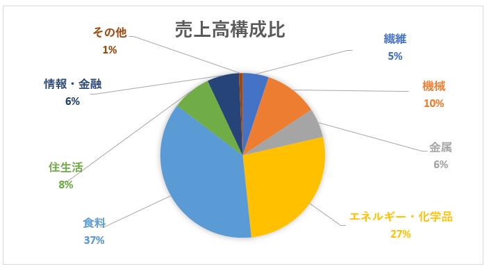 伊藤忠商事のセグメント別売上高構成比
