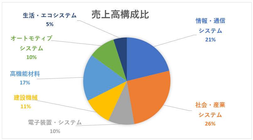 日立製作所のセグメント別売上高構成比