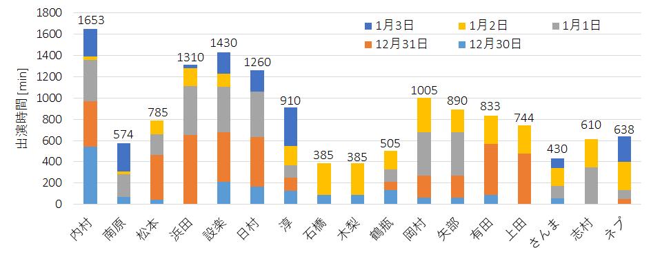 年末年始の出演数