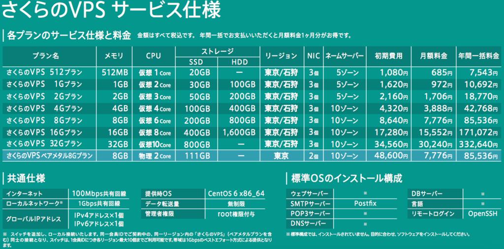 f:id:mochizuki_p:20170209185214p:plain