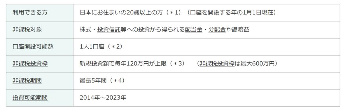 f:id:mocobuta:20200316145322p:plain
