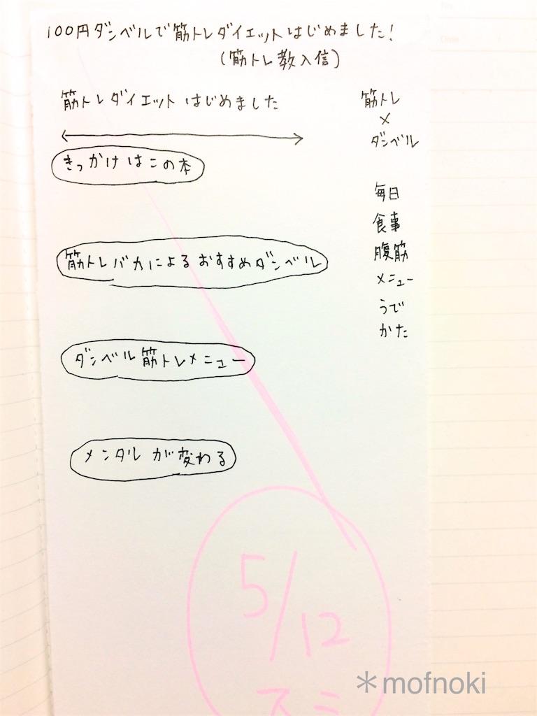 文章の設計図