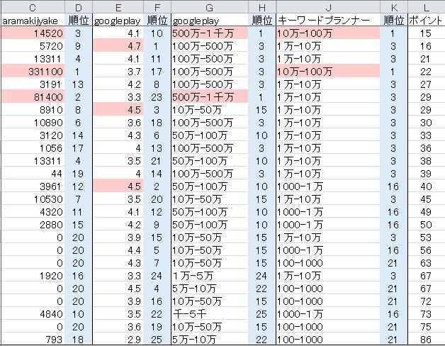 マンガアプリ分析表