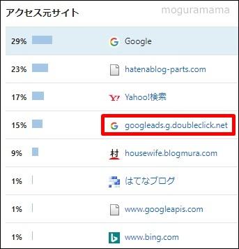 Google砲着弾