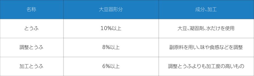 f:id:mojiru:20170606105759p:plain