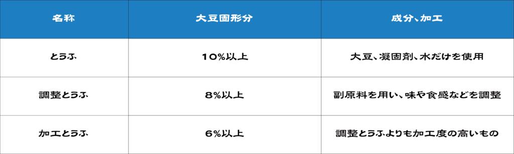 f:id:mojiru:20170606110518p:plain