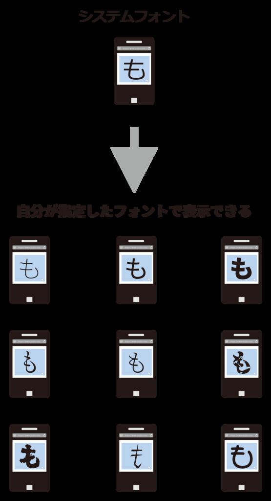 f:id:mojiru:20180705150337p:plain