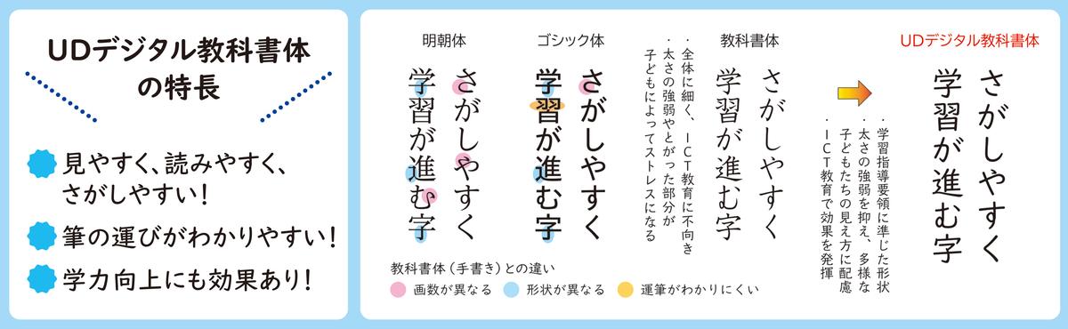 f:id:mojiru:20191121085050j:plain