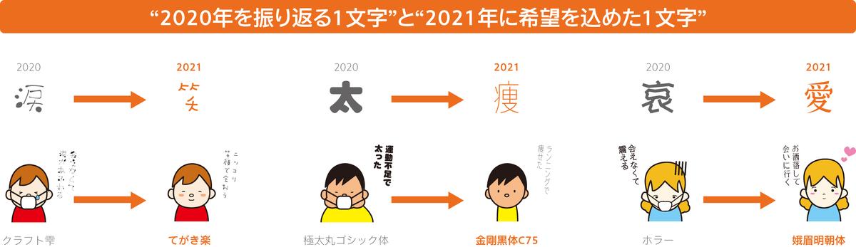f:id:mojiru:20201201104010j:plain