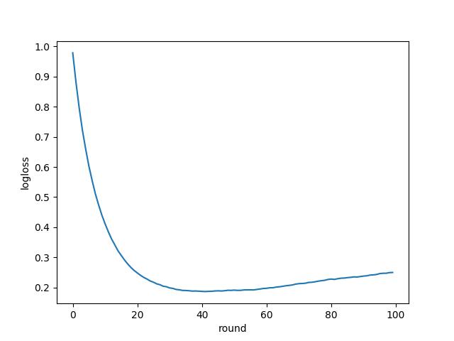 Python: LightGBM を使ってみる - CUBE SUGAR CONTAINER