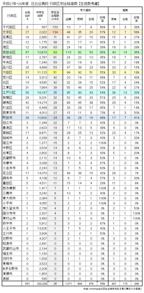 生徒数考慮行政区別合格者数