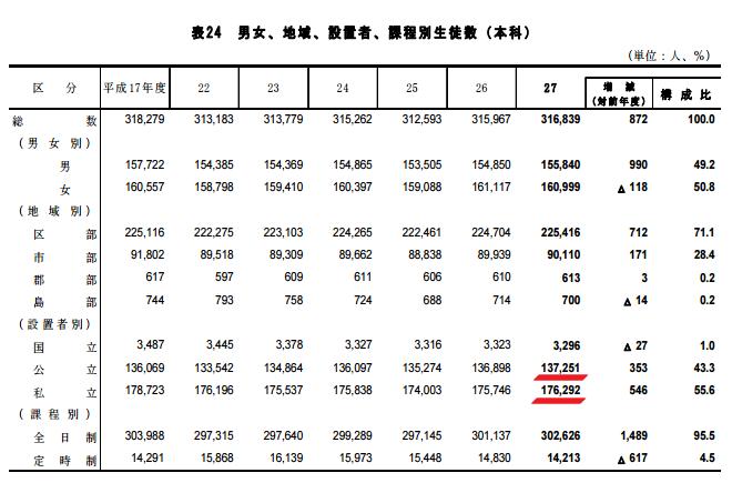 H29東京都高校生徒数一覧