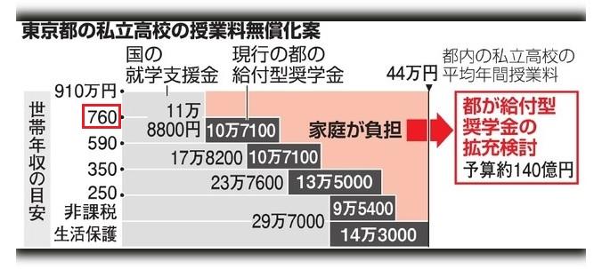 私立無償化概略図760万円