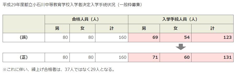 H29小石川