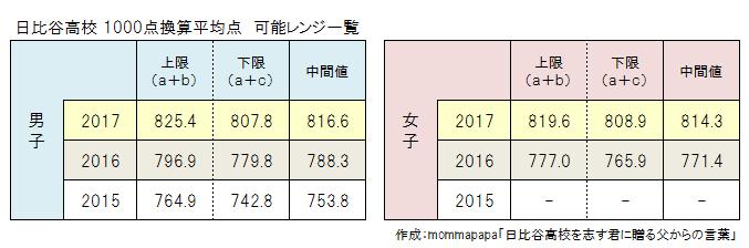 f:id:mommapapa:20170411214106p:plain